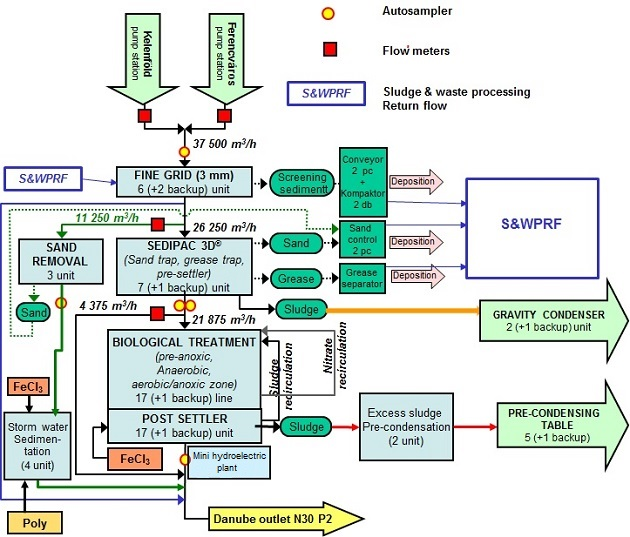 Route Of Wastewater